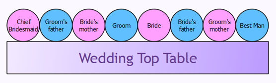Wed Me Pretty Page 27 Of 42 Best High Key Low Weddings Addthis Wedding Seating Arrangement Infographic Arrangements Top Table