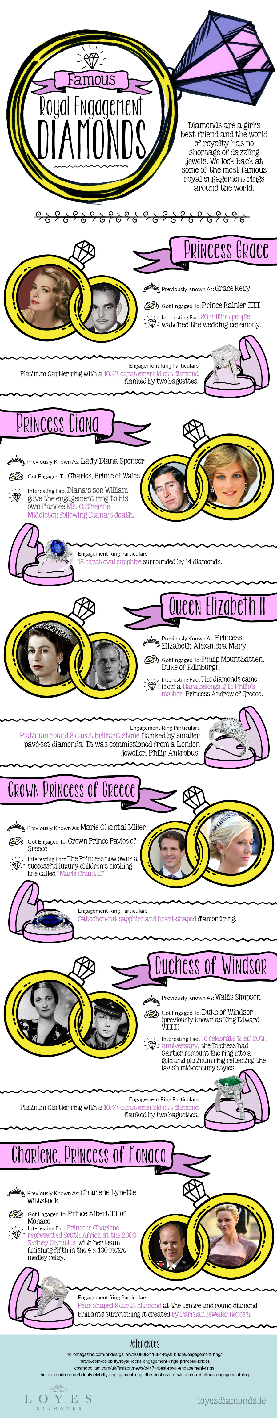 Famous Royal Engagement Rings